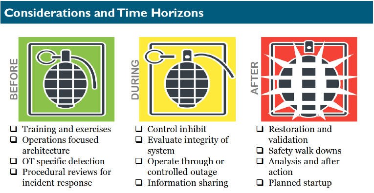 considerations_and_time_hazards.PNG