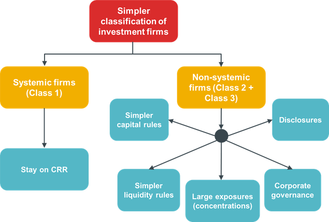 Investment firm classification third quarter 2021 investment review template