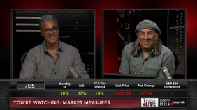 Selling Puts into Strength