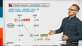 Trading Strategy | Poor Man's Covered Call