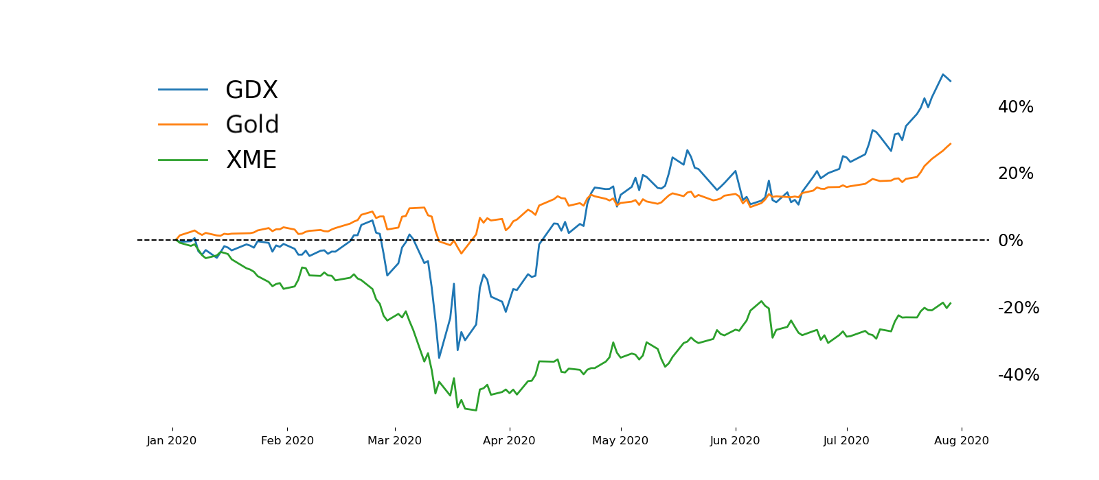 Precious Metals_ ETFs vs Futures_07-30-20_graphic2.png