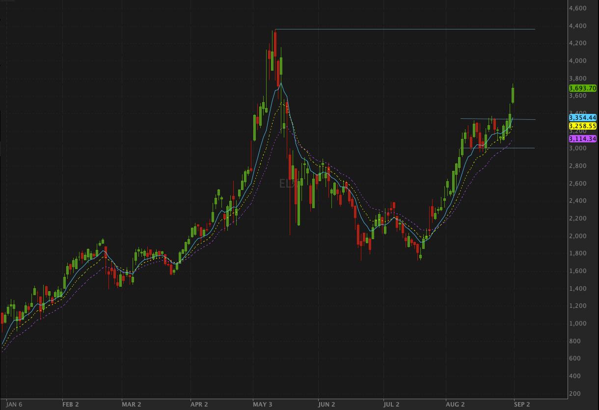 Ethereum Price Index Chart