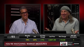 Implied Volatility: Gold vs. Equities