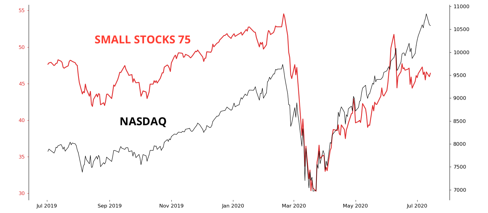 Alternative Measures of the Same Stock Market_07-15-20_graphic2.png