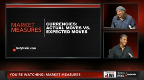 Currencies: Actual Moves vs. Expected Moves