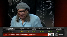 Selling Puts: Multiple Down Days