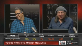 Intraday Implied Volatility Rank: Gold & Oil