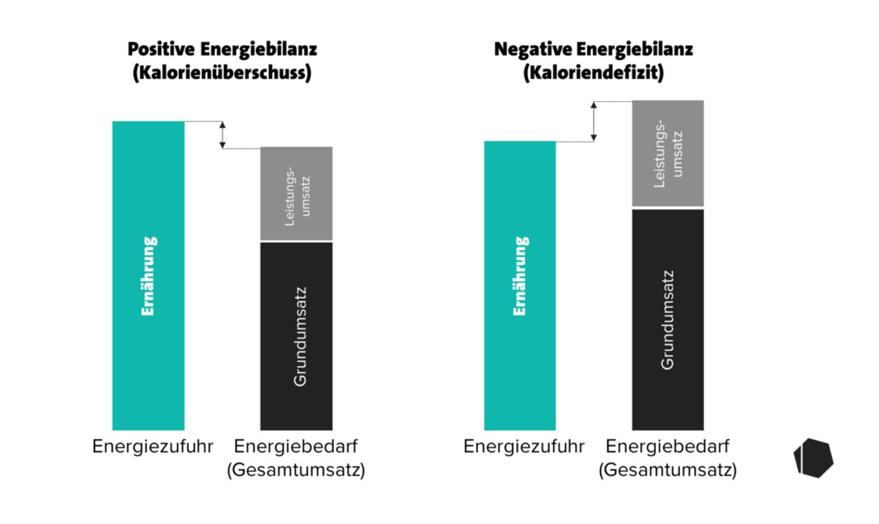 Thermogenese zur Gewichtsreduktion