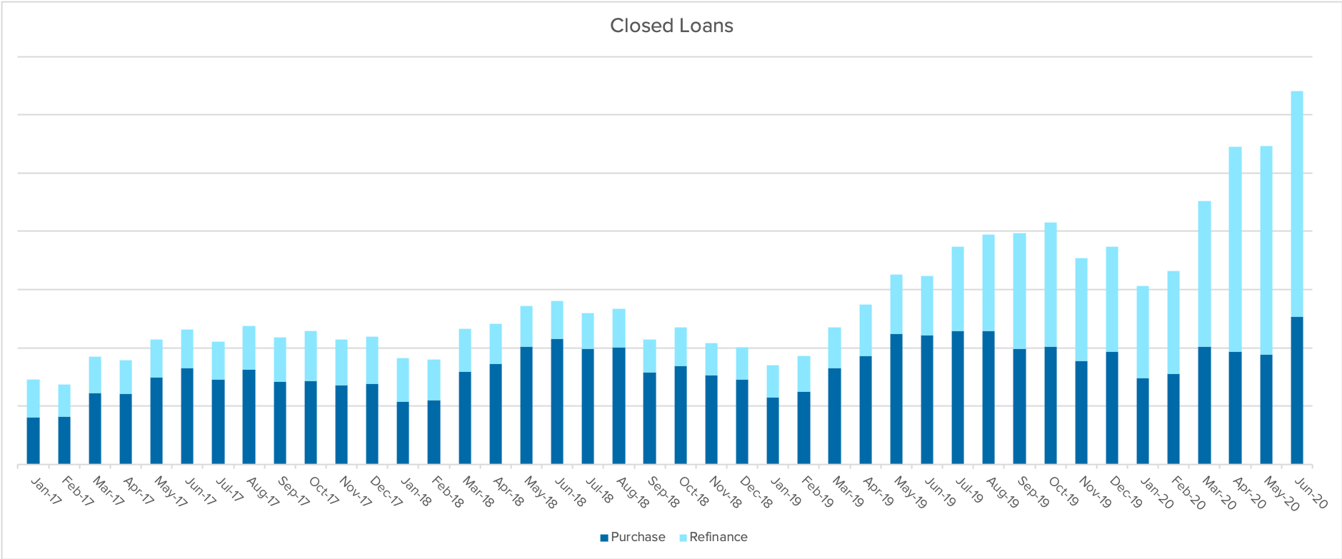 Closed_Loans.png