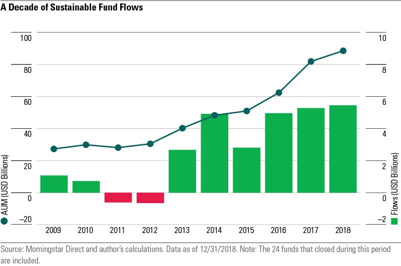 Nachhaltige investitionen
