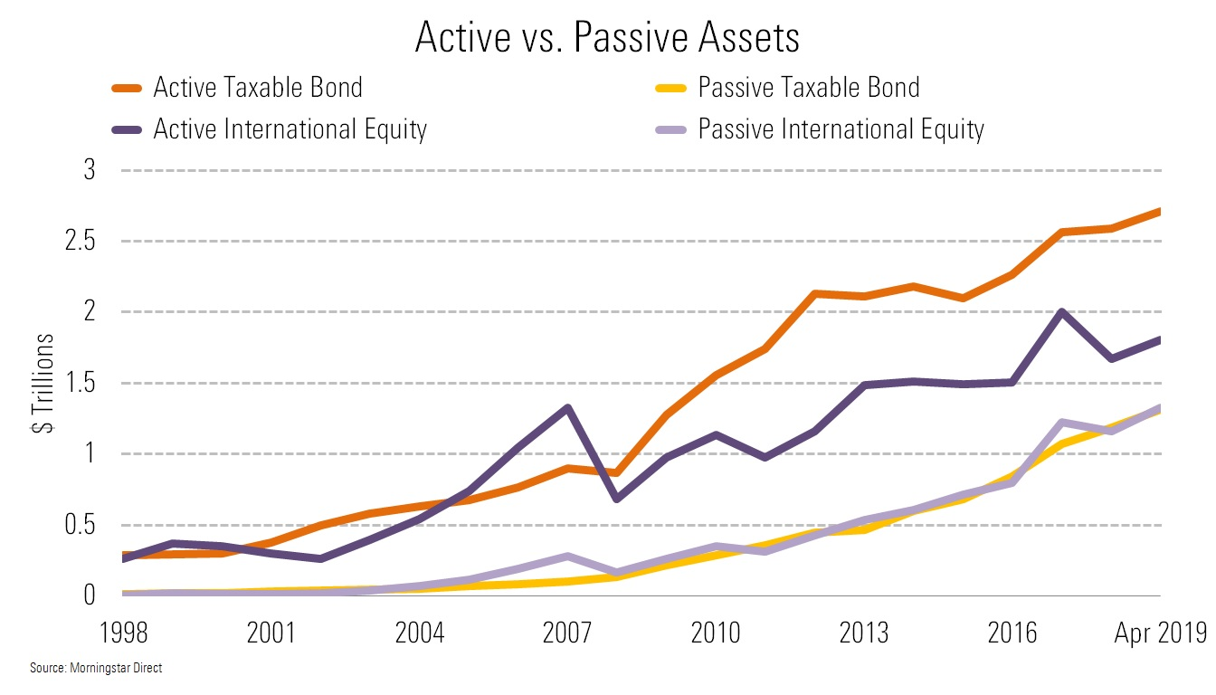 Active v passive investing real business cycle model adjustment cost investments