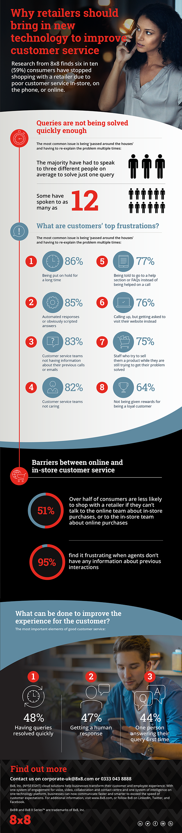 8x8-Infographic-why-retailers-should-bring-in-new-tech-to-improve-customer-service-628x2861