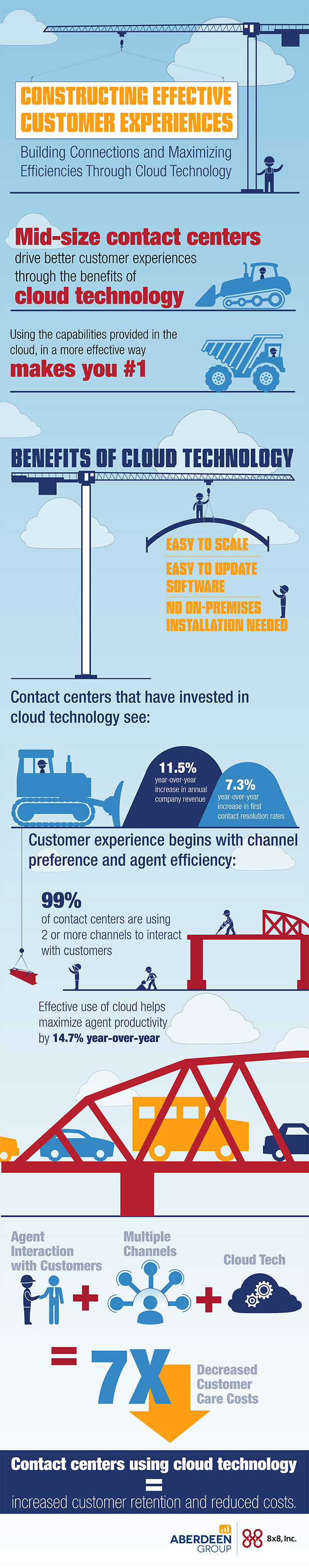 Aberdeen Cloud Contact Center Infographic