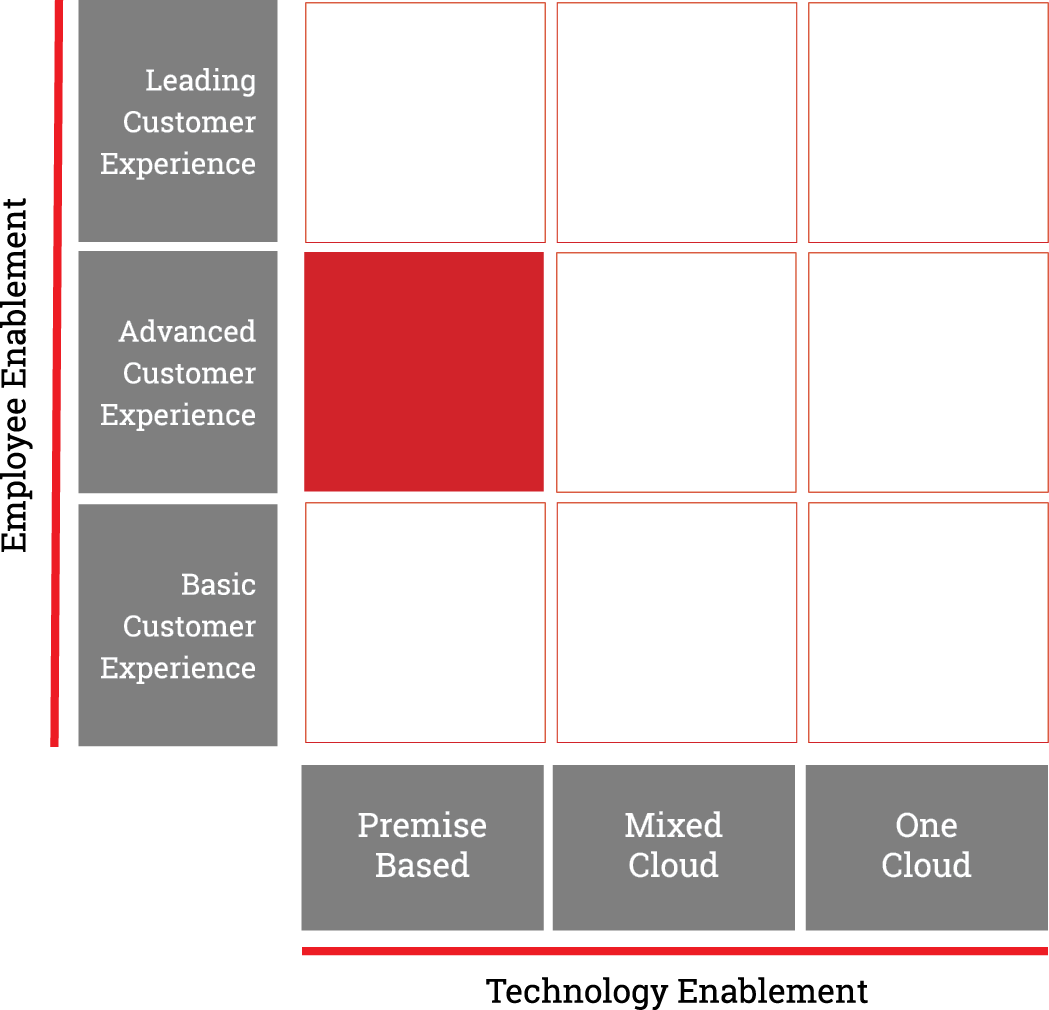 8x8-microsite-maturity-reports-matrix-4-pg.png