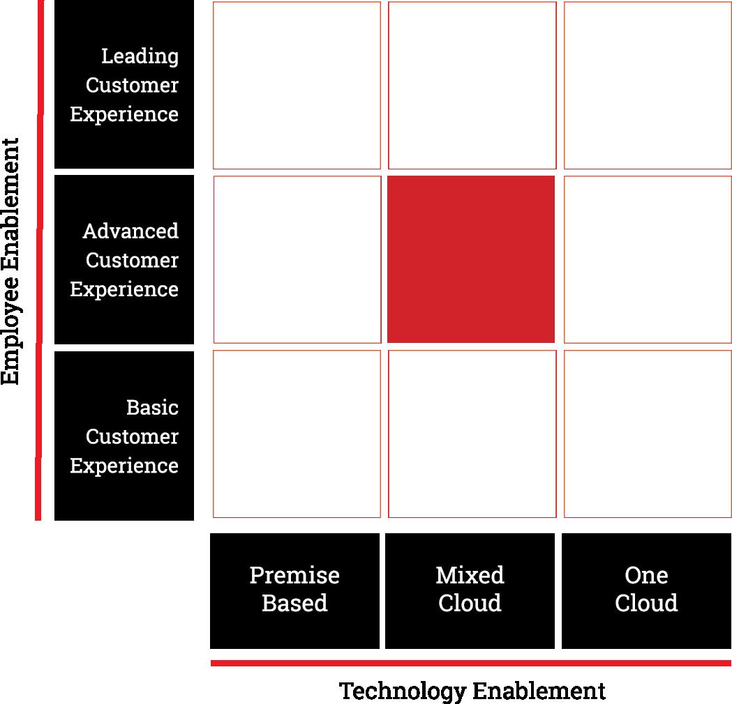 8x8-microsite-maturity-reports-matrix-5-pg.png
