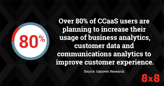 Over 80% of CCaaS users are planning to increase their usage of business analytics, customer data and communication analytics to improve the customer experience.