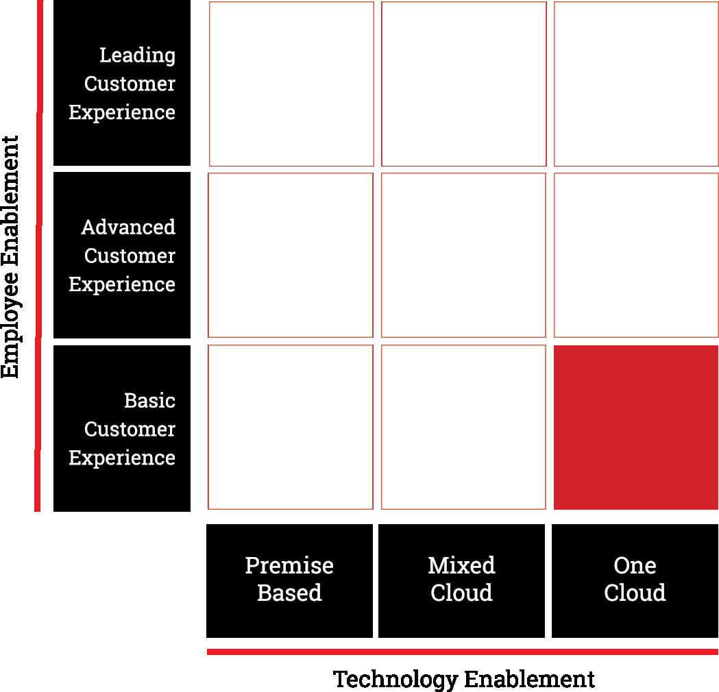 8x8-microsite-maturity-reports-matrix-3-pg.png