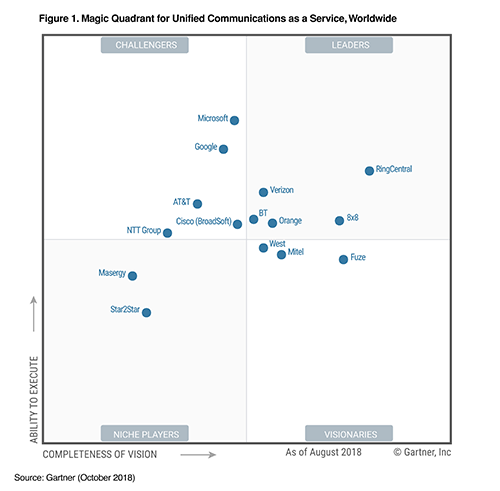 8x8 Proud to be the Only 7-time Gartner Magic Quadrant Leader for UCaaS