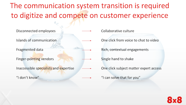 The communication system transition is required to digitize and compete on customer experience