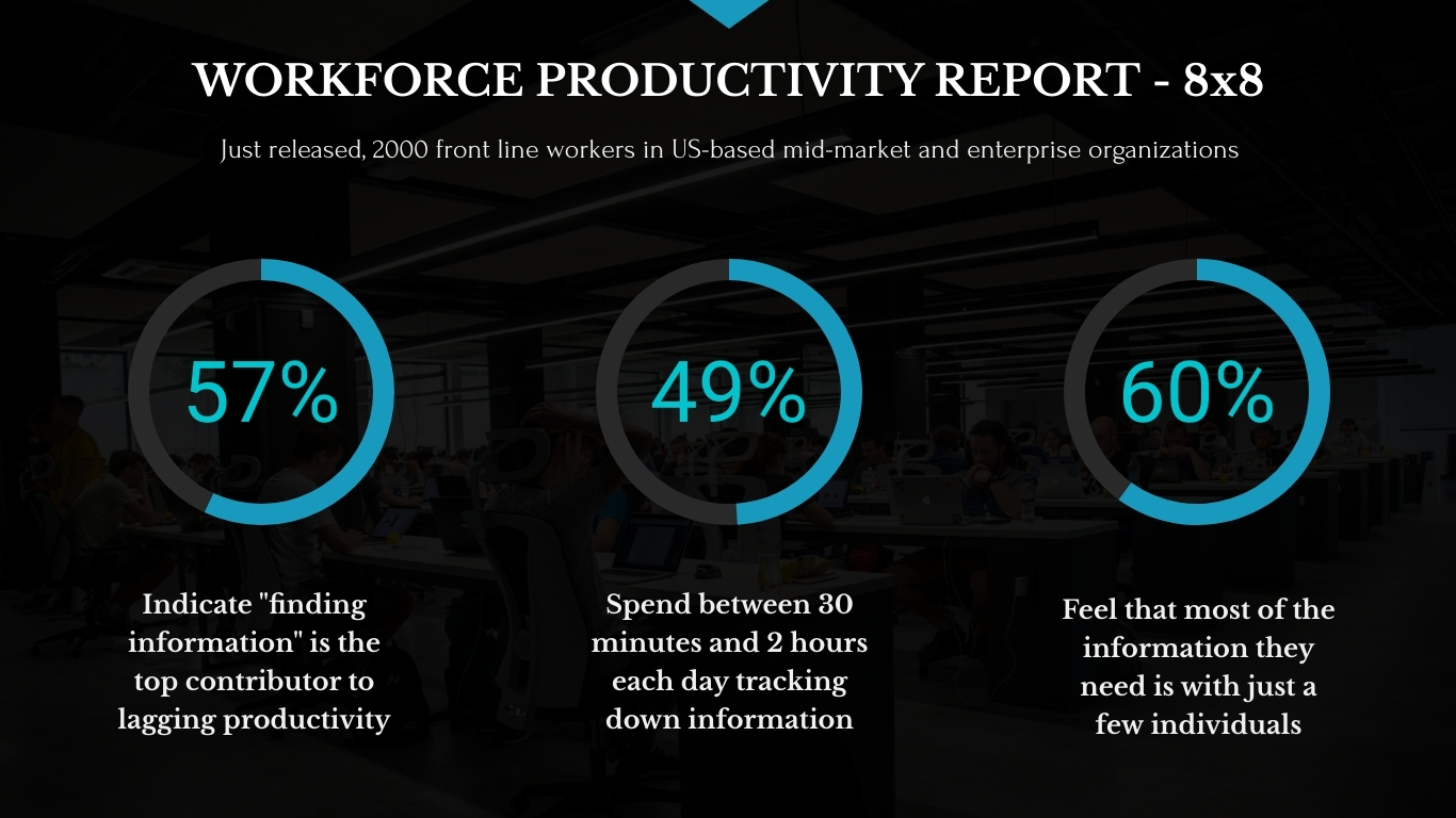 Workforce Productivity Report
