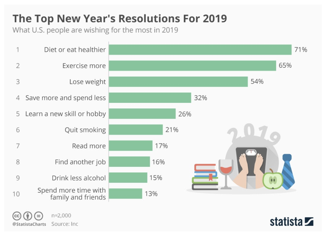 statista-2019resolutions.png
