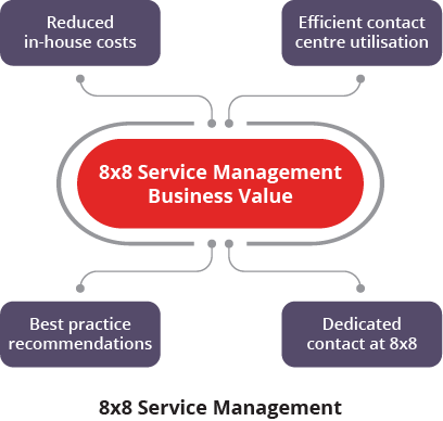 diagram-8x8-service-management-UK-20191010.png