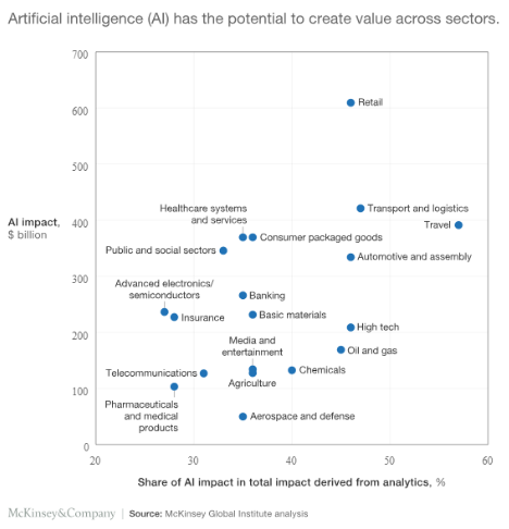 AI impact on retail at over $600B, about 45% of the total impact derived from analytics