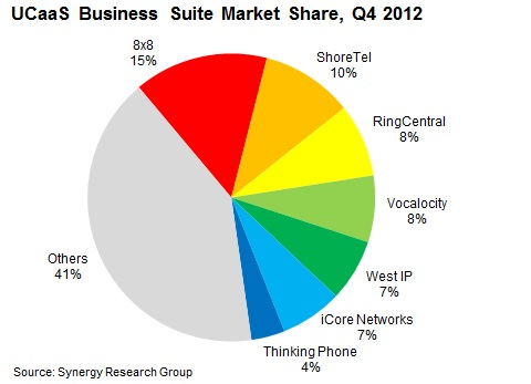 Business VoIP market share graph