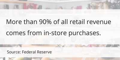 More than 90% of all retail revenue comes from in-store purchases.