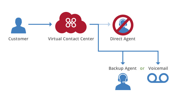 vcc-direct-connect-backup