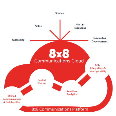 8x8-Cloud-Communications-diagram-UK.png