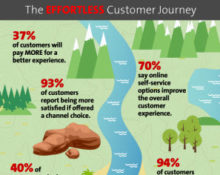 call-center-software-journey-infographic-220x175.jpg