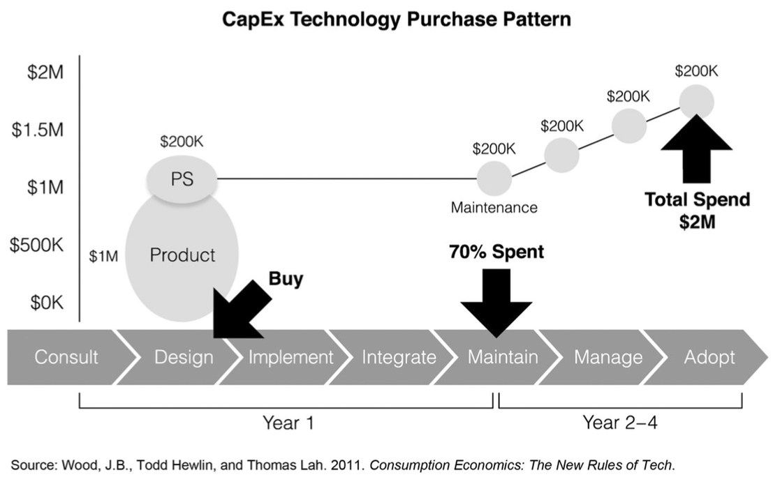 capex-tech-purchase-pattern