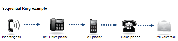 Call forwarding: sequential ringing