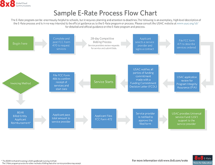 8x8_Voice_for_Education_E-Rate_Process