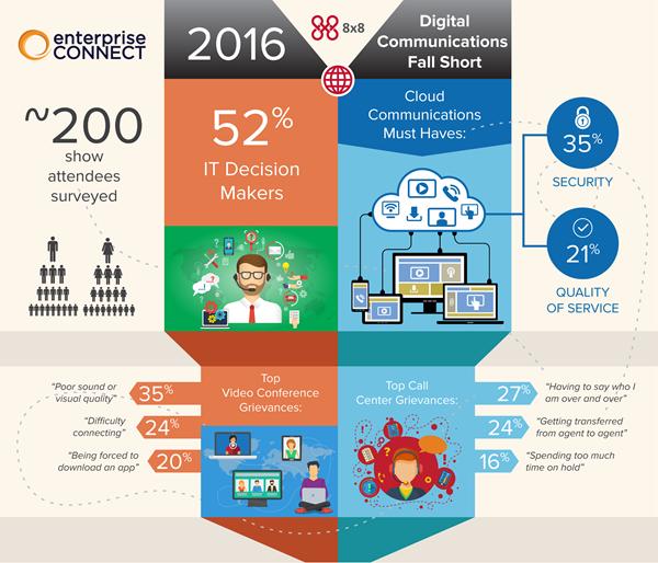 Enterprise Connect Attendee Survey