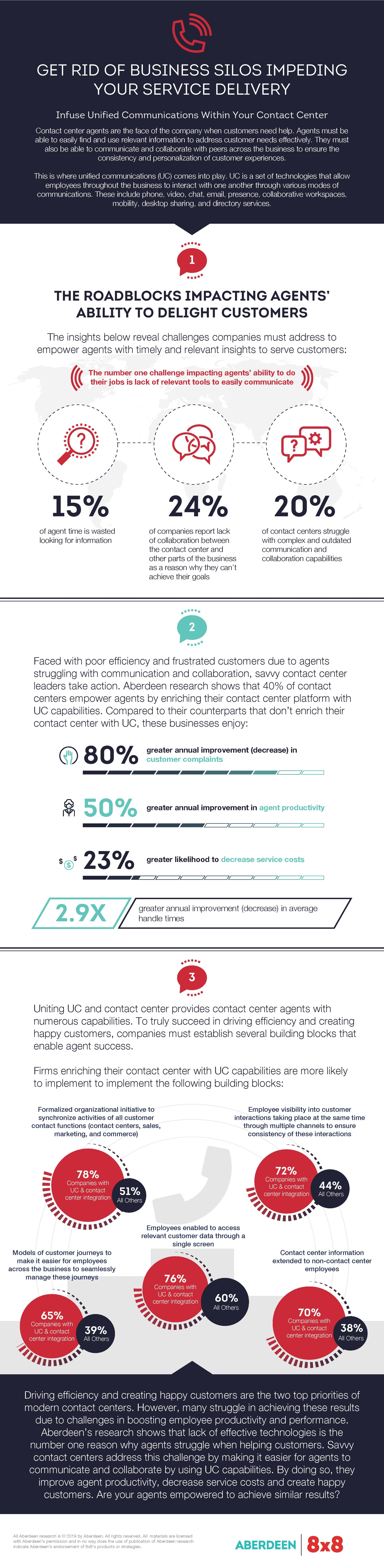 8x8 UC and Contact Centre Integration Infographic
