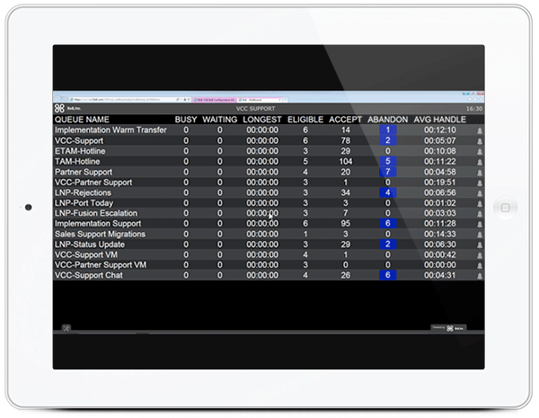 call center metrics: wallboard on iPad