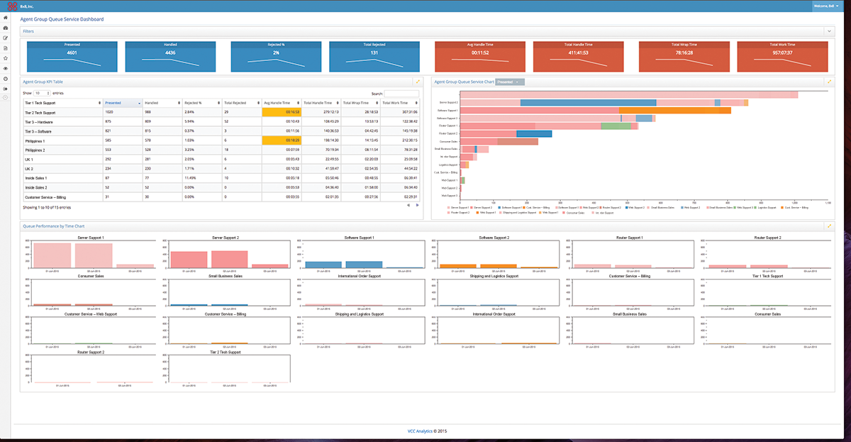 Contact Center Reporting Agent Dashboard