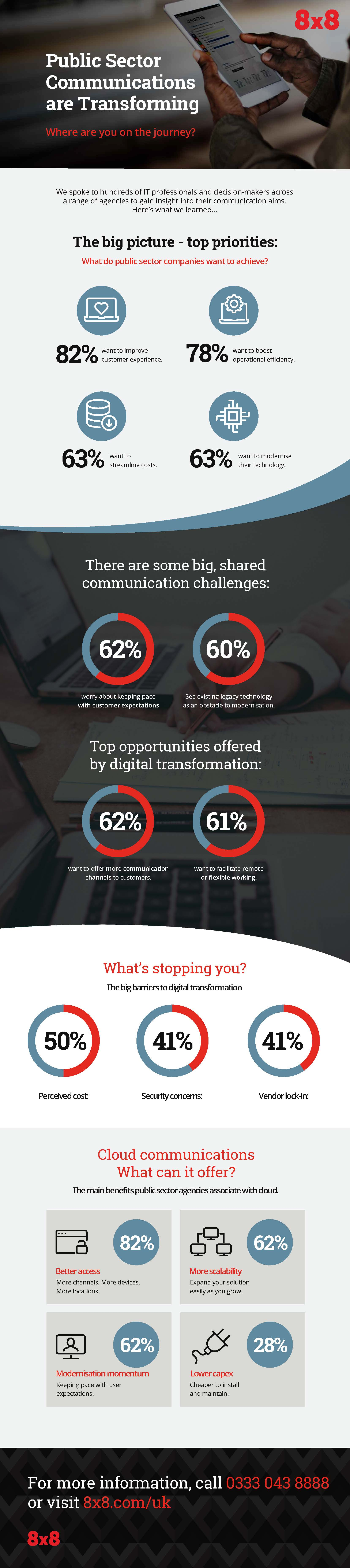 Public Sector Communications are Transforming infographic