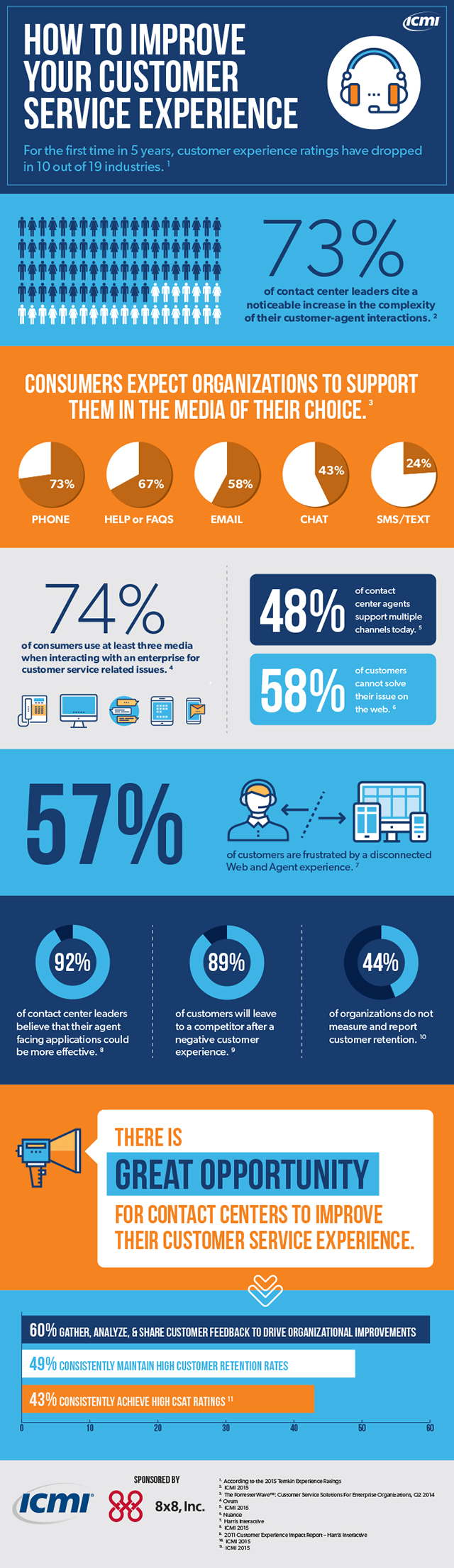 Infographic: How to Improve Customer Service
