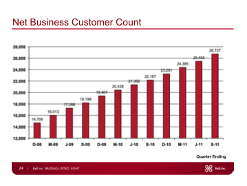 net_business_customer_count
