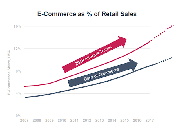 eCommerce as % of Retail