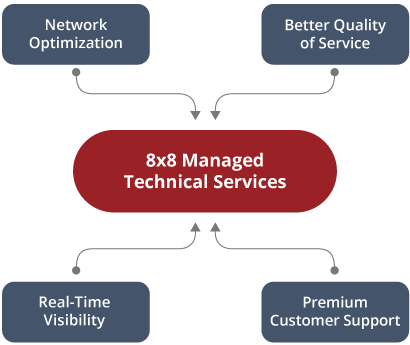 8x8-Managed-Technical-Services.png