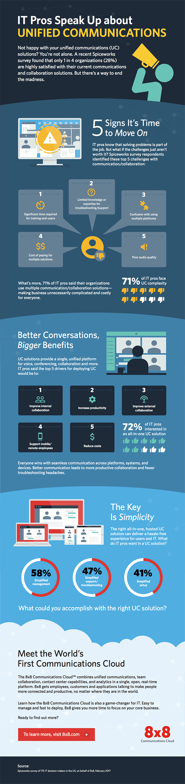 IT Pros Speak Up About Unified Communications