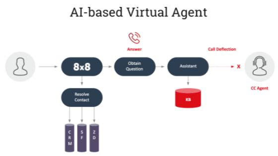 AI-based Virtual Agent
