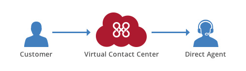 vcc-customer-direct-agent