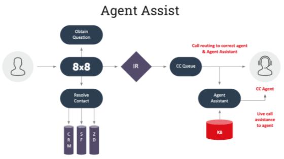 Agent Assist