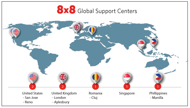 8x8 Support: A Differentiated, World-class Experience | 8x8, Inc