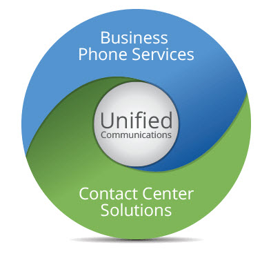 8x8 Unified Communications Suite